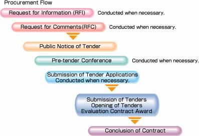 Non-Telecom Products Procurement Procedure | Procurement Activities