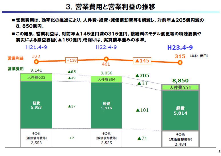 3.営業費用と営業利益の推移