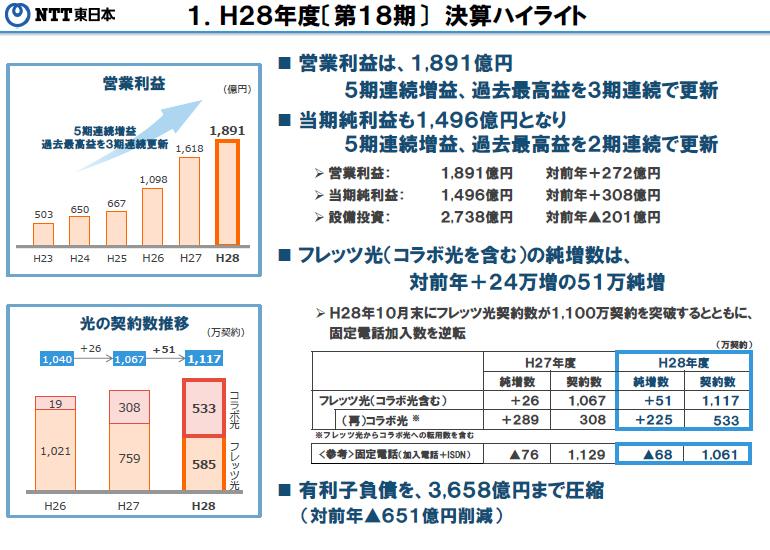 https://www.ntt-east.co.jp/release/detail/images/img_20170515_01_09_01.jpg