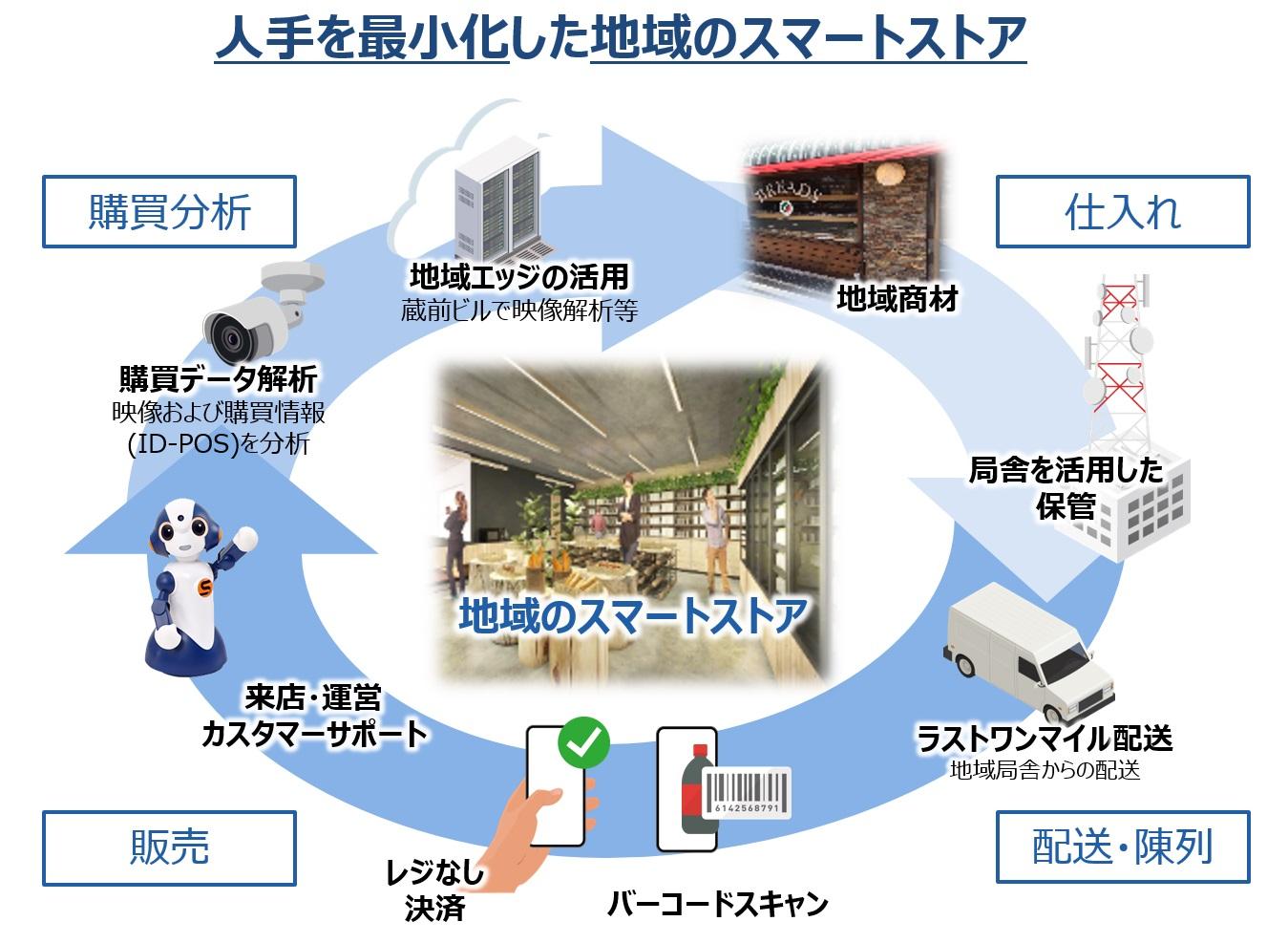 人出を最小化した地域のスマートストア運用イメージ